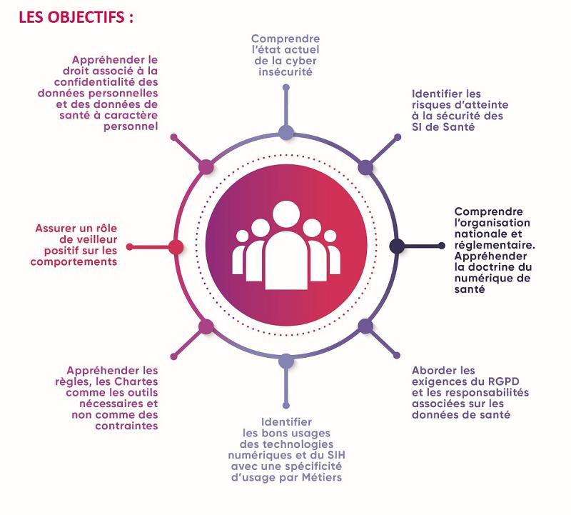 objectifs de la sensibilisation à la sécurité des SI
