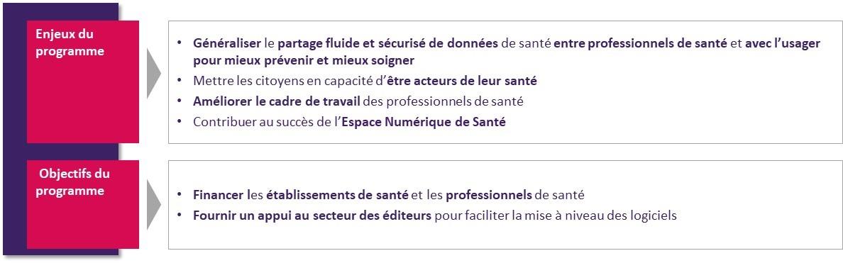 Enjeux et objectifs du programme Ségur Numérique - SUN-ES
